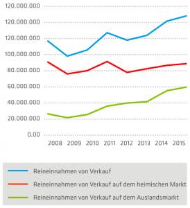 graf_de